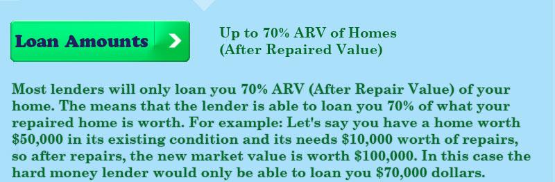 ARV-loan-percentage-amounts-hard-money-loans