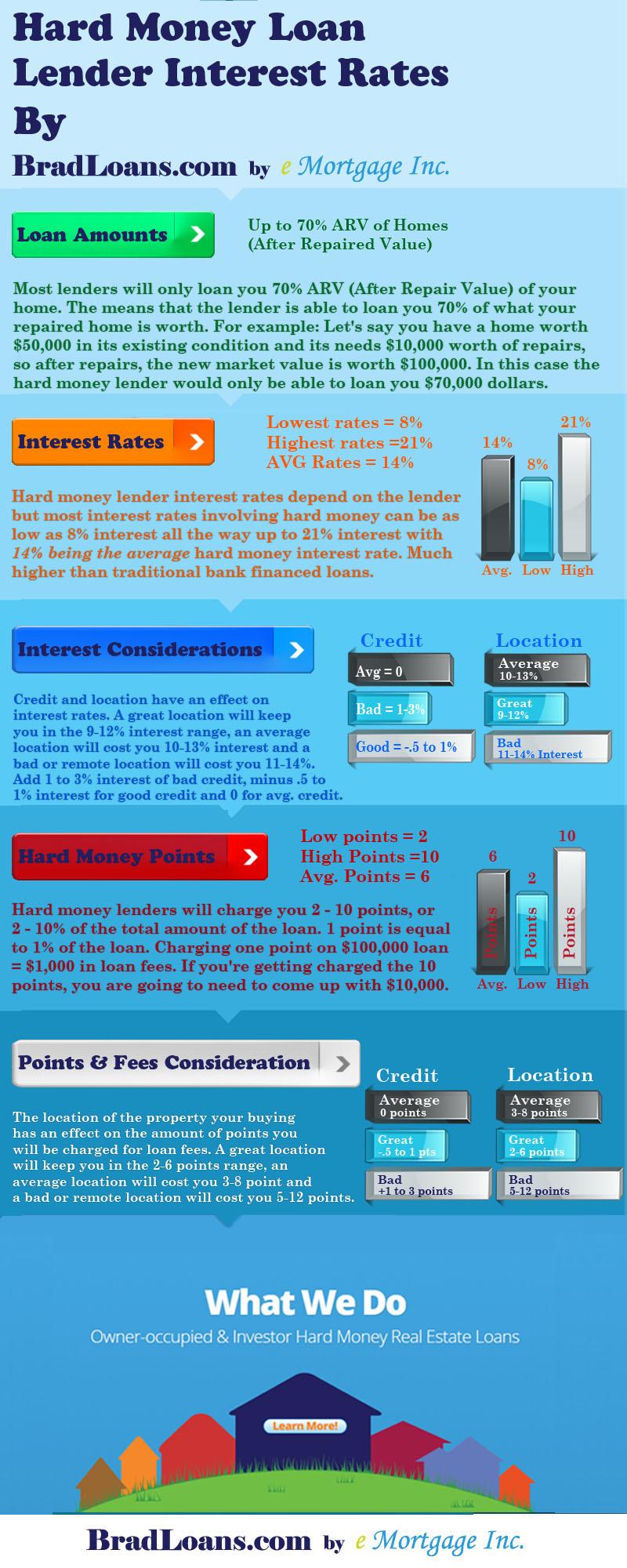 hard-money-lender-interest-rates-2015
