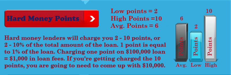 how-many-points-do-hard-money-lenders-charge-loan-fees-2015