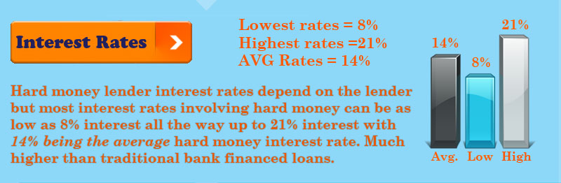 Hard Money Lender Interest Rates 2015 Brad Loans Brad Loans