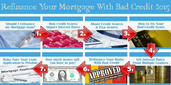 refinancing-your-mortgage-loan-with-bad-credit-in-2015