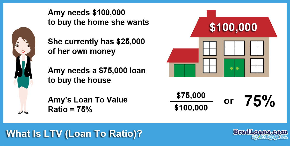 What Is LTV Loan To Value Ratio